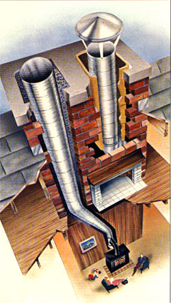 A Complete How To Guide On Selecting The Right Chimney